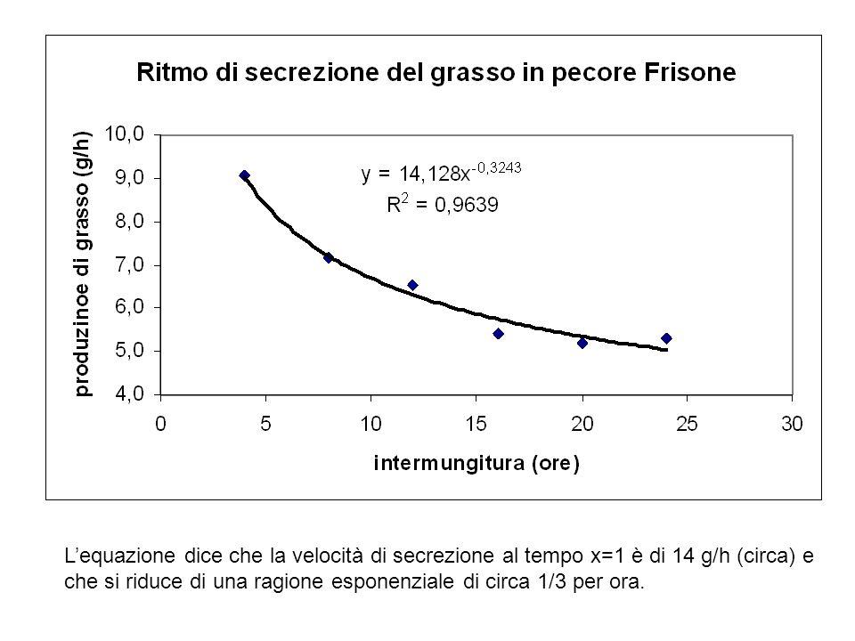 L'equazione dice che la velocità di secrezione al tempo x=1 è di 14 g/h (circa) e che si riduce di una ragione esponenziale di circa 1/3 per ora.