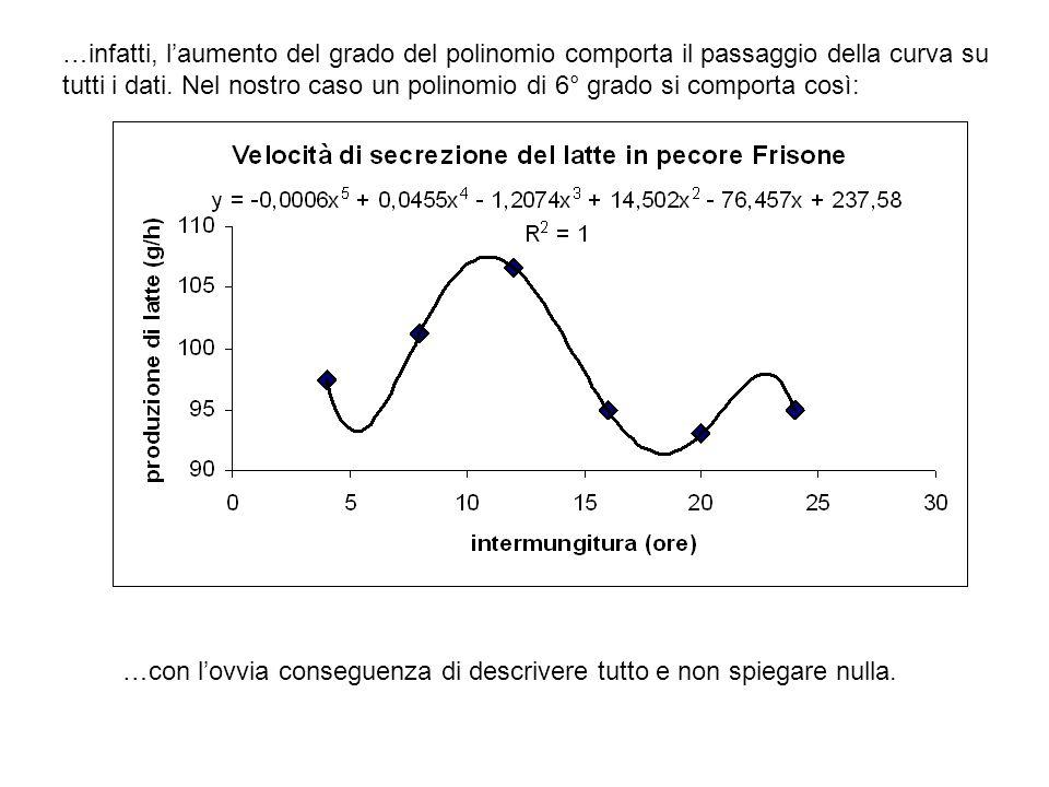 …infatti, l'aumento del grado del polinomio comporta il passaggio della curva su tutti i dati. Nel nostro caso un polinomio di 6° grado si comporta così: