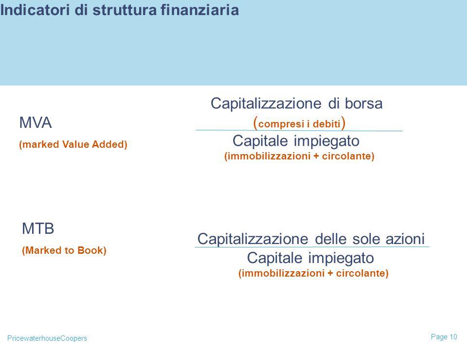 Indicatori di struttura finanziaria