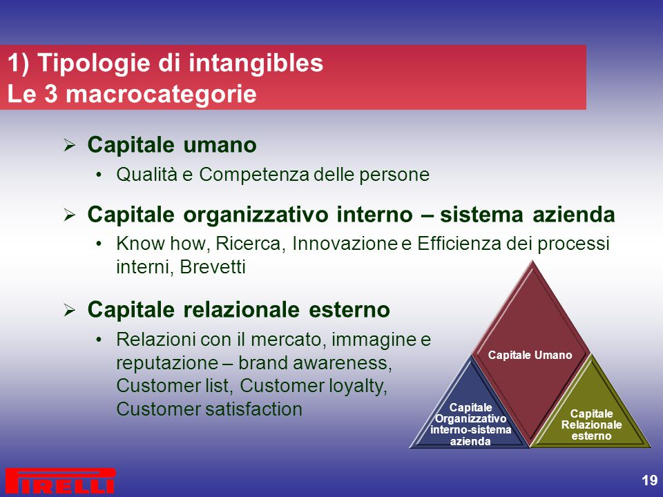 1) Tipologie di intangibles Le 3 macrocategorie