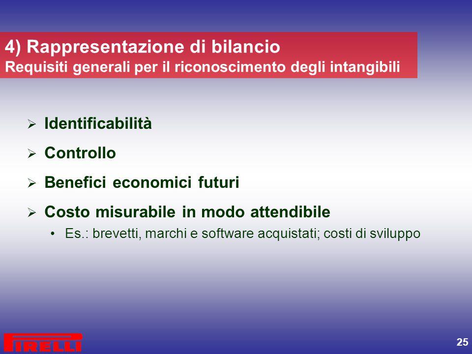 4) Rappresentazione di bilancio Requisiti generali per il riconoscimento degli intangibili