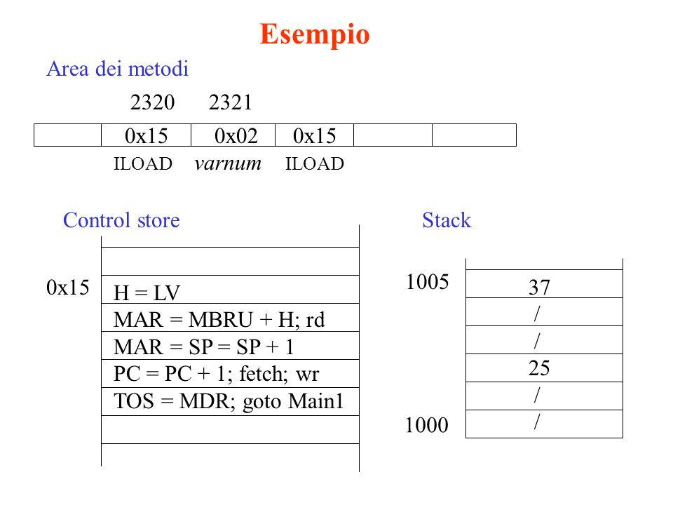 Esempio Area dei metodi 2320 2321 0x15 0x02 0x15 Control store Stack
