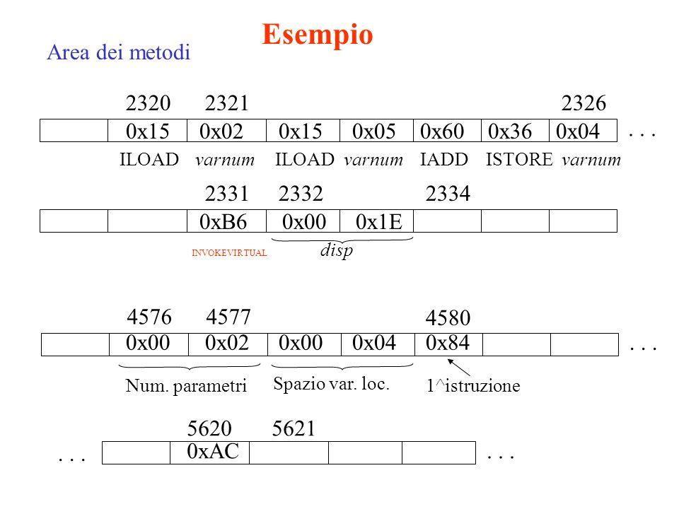 Esempio Area dei metodi 2320 2321 2326