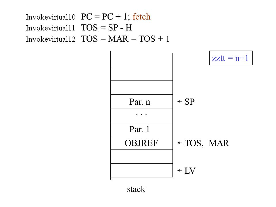 zztt = n+1 Par. n SP . . . Par. 1 OBJREF TOS, MAR LV stack