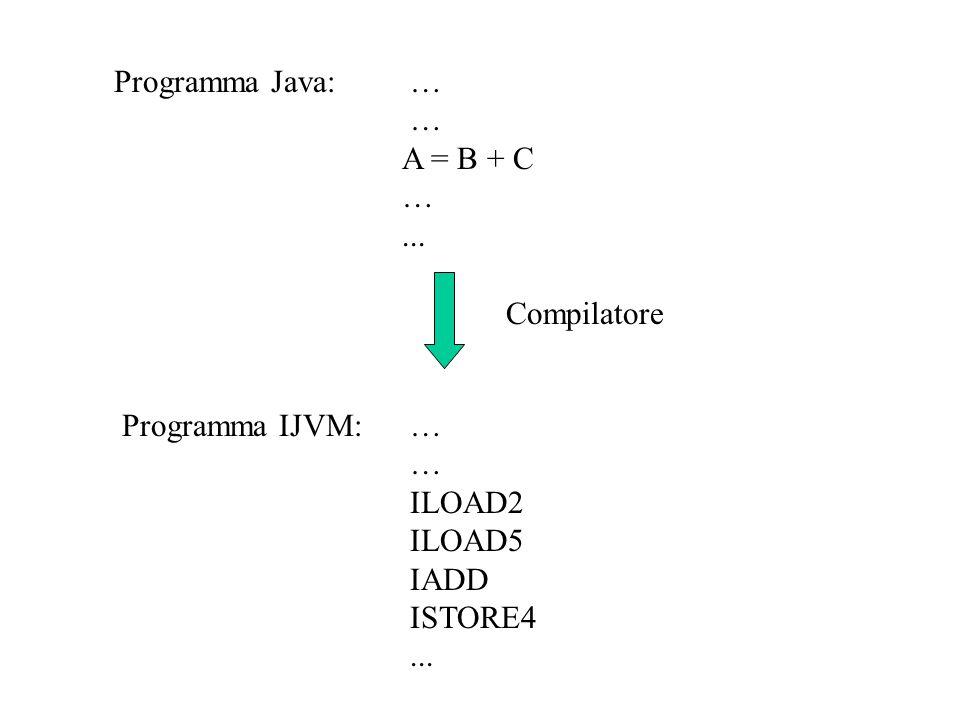 Programma Java: … … A = B + C ... Compilatore Programma IJVM: … … ILOAD2 ILOAD5 IADD ISTORE4 ...