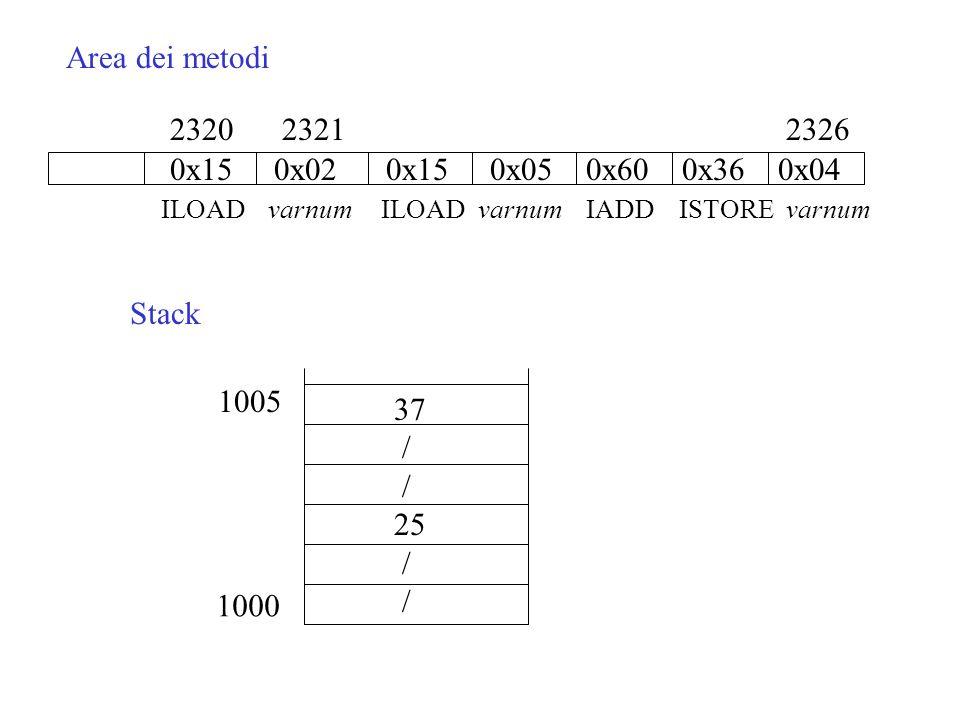 Area dei metodi 2320 2321 2326 0x15 0x02 0x15 0x05 0x60 0x36 0x04