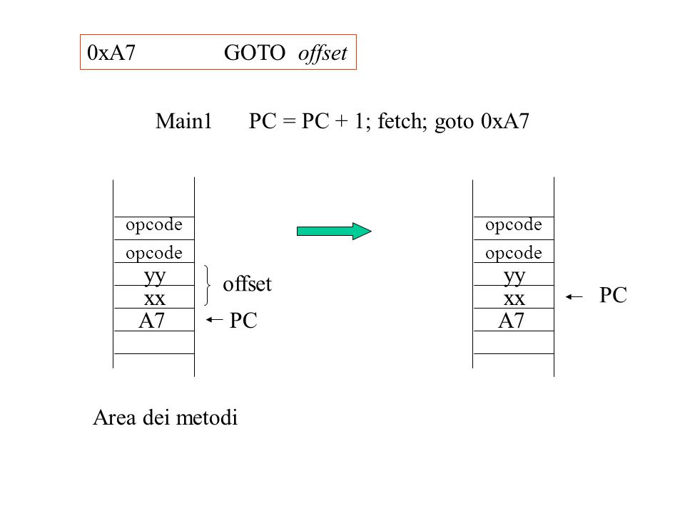 Main1 PC = PC + 1; fetch; goto 0xA7