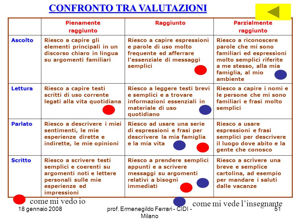 CONFRONTO TRA VALUTAZIONI