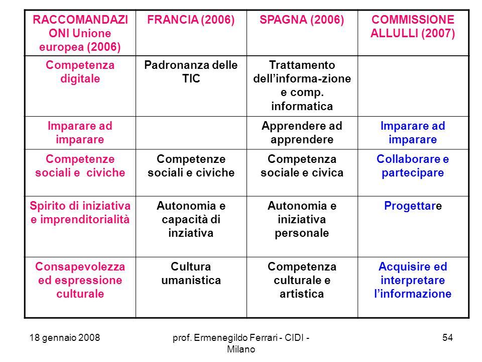 RACCOMANDAZIONI Unione europea (2006) FRANCIA (2006) SPAGNA (2006)