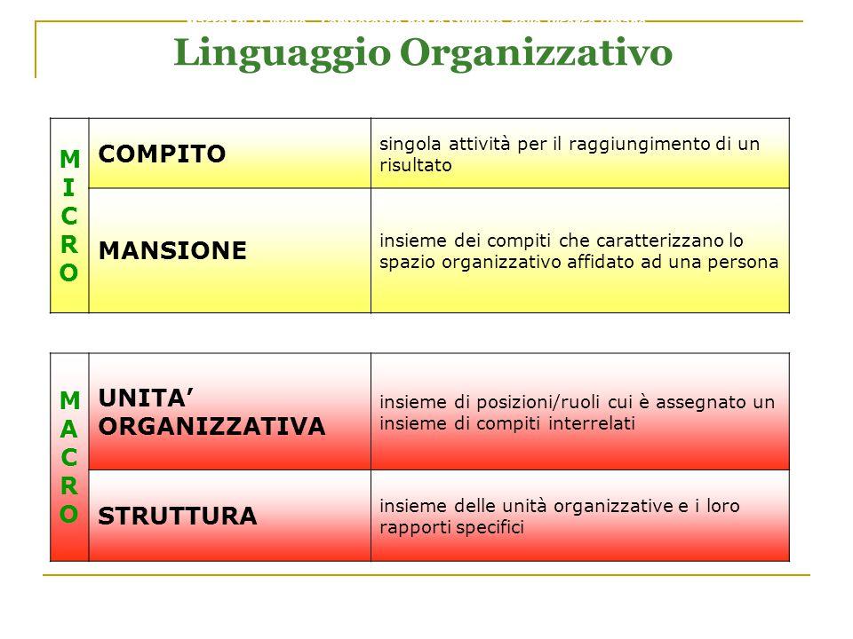 Linguaggio Organizzativo