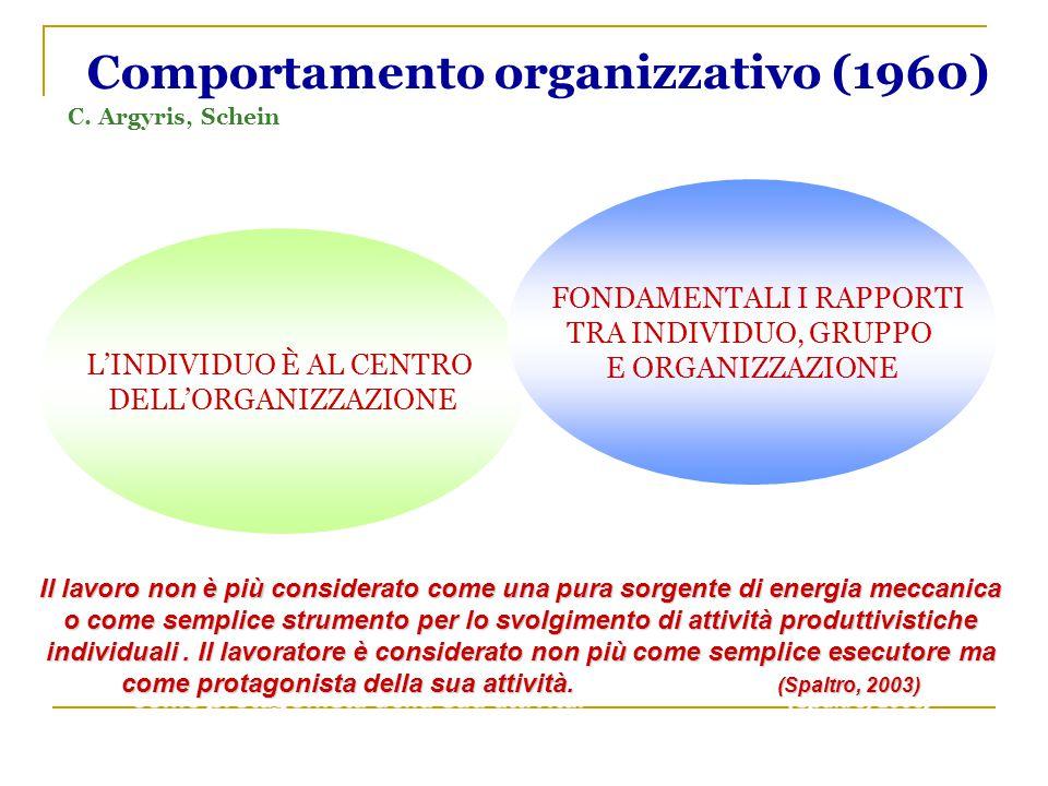 Comportamento organizzativo (1960)