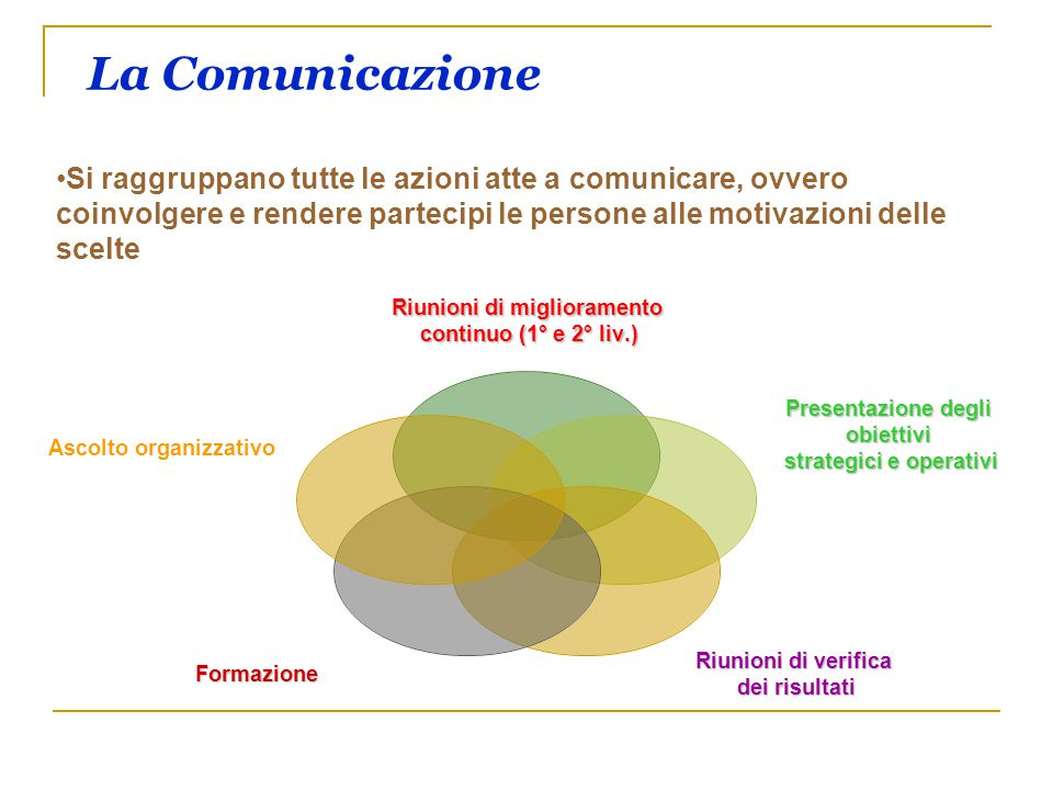 La Comunicazione Si raggruppano tutte le azioni atte a comunicare, ovvero coinvolgere e rendere partecipi le persone alle motivazioni delle scelte.