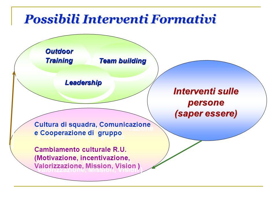 Possibili Interventi Formativi