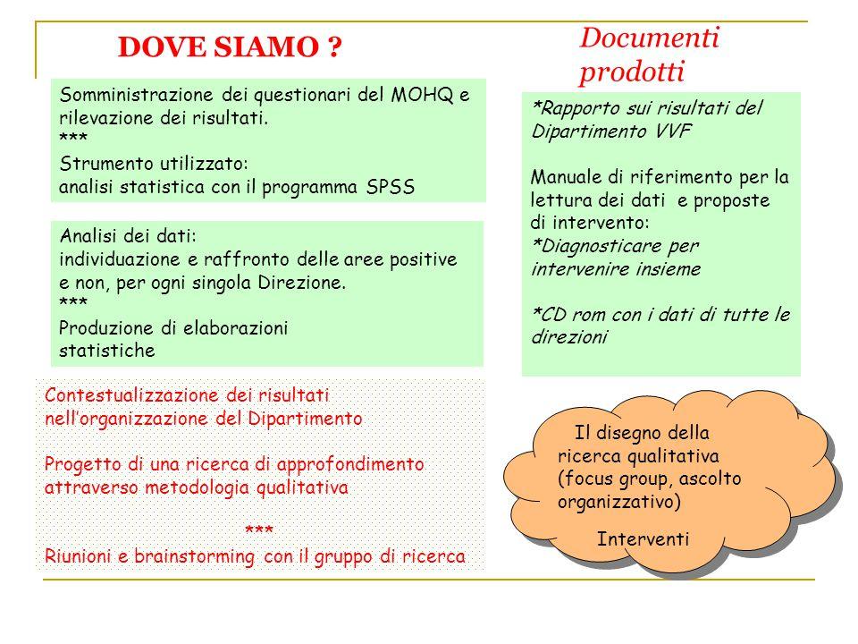 Documenti prodotti DOVE SIAMO