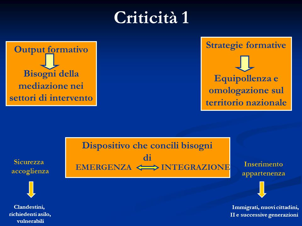 Criticità 1 Strategie formative
