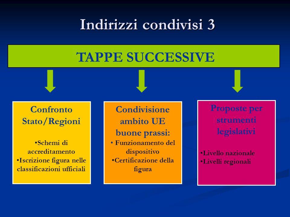 Indirizzi condivisi 3 TAPPE SUCCESSIVE Confronto Stato/Regioni