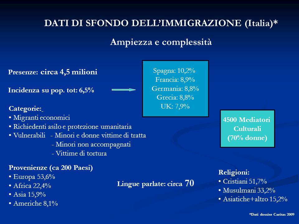 DATI DI SFONDO DELL'IMMIGRAZIONE (Italia)*
