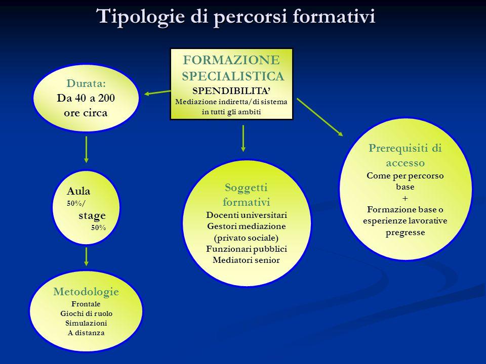 Tipologie di percorsi formativi