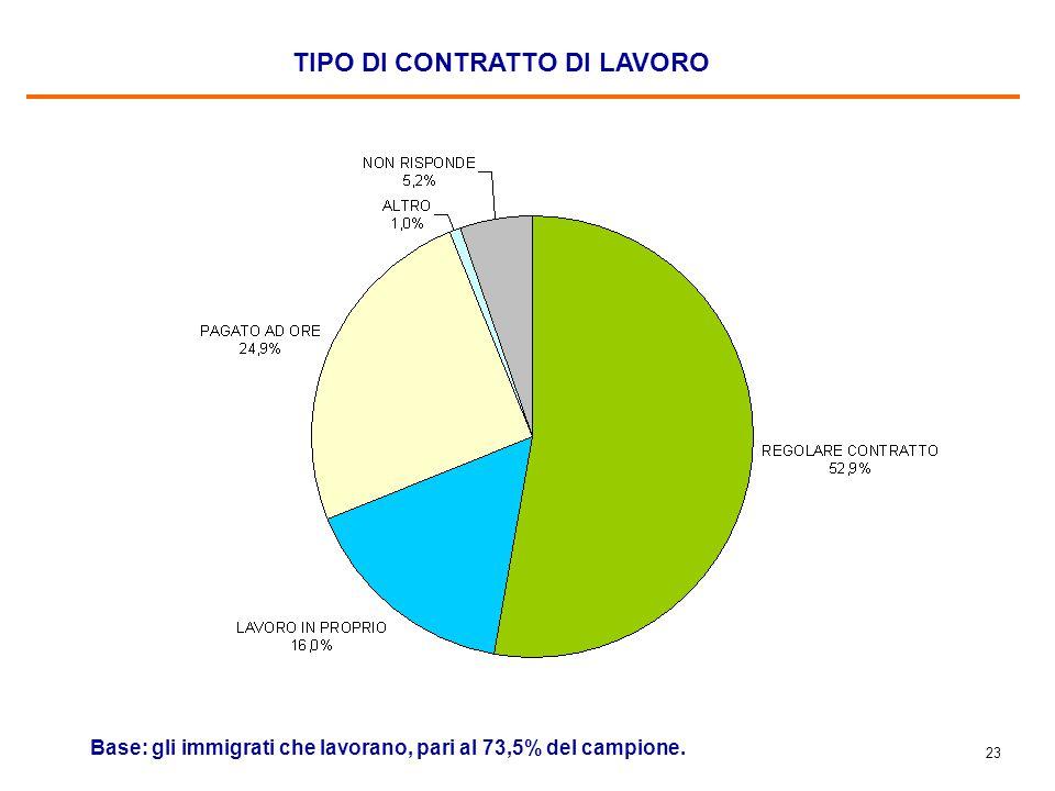 LE PROFESSIONI Base: gli immigrati che lavorano, pari al 73,5% del campione.