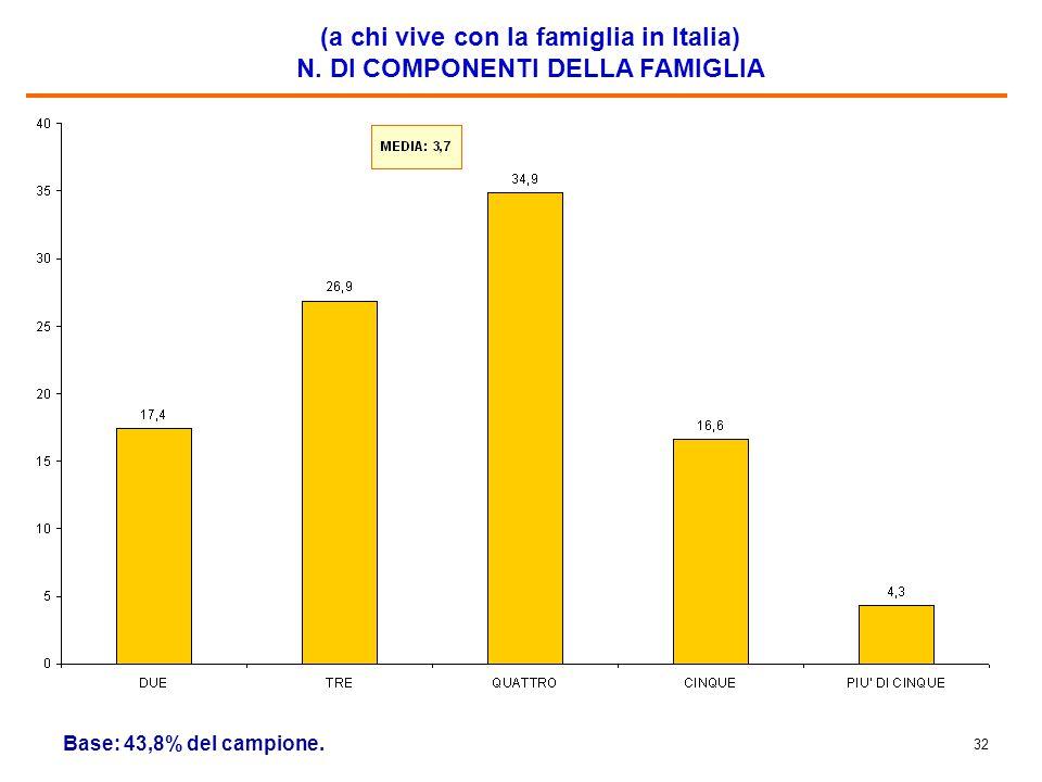 Il 53% dei figli di immigrati sono nati in Italia