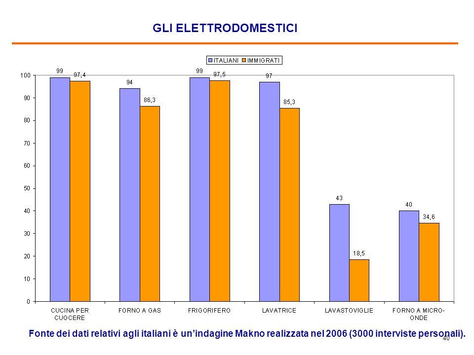 TV ED ENTERTAINMENT Fonte dei dati relativi agli italiani è un'indagine Makno realizzata nel 2006 (2000 interviste personali).