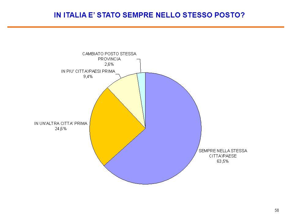 COME SI TROVA IN ITALIA