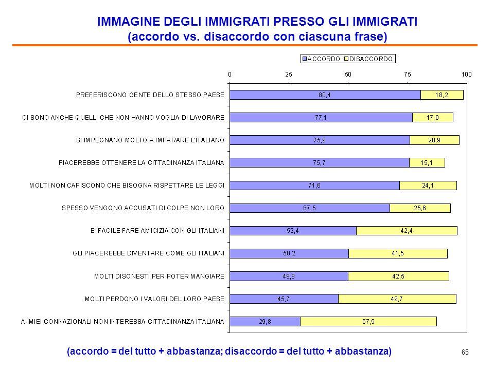 IMMIGRATI E ITALIANI A CONFRONTO (nella percezione degli immigrati)