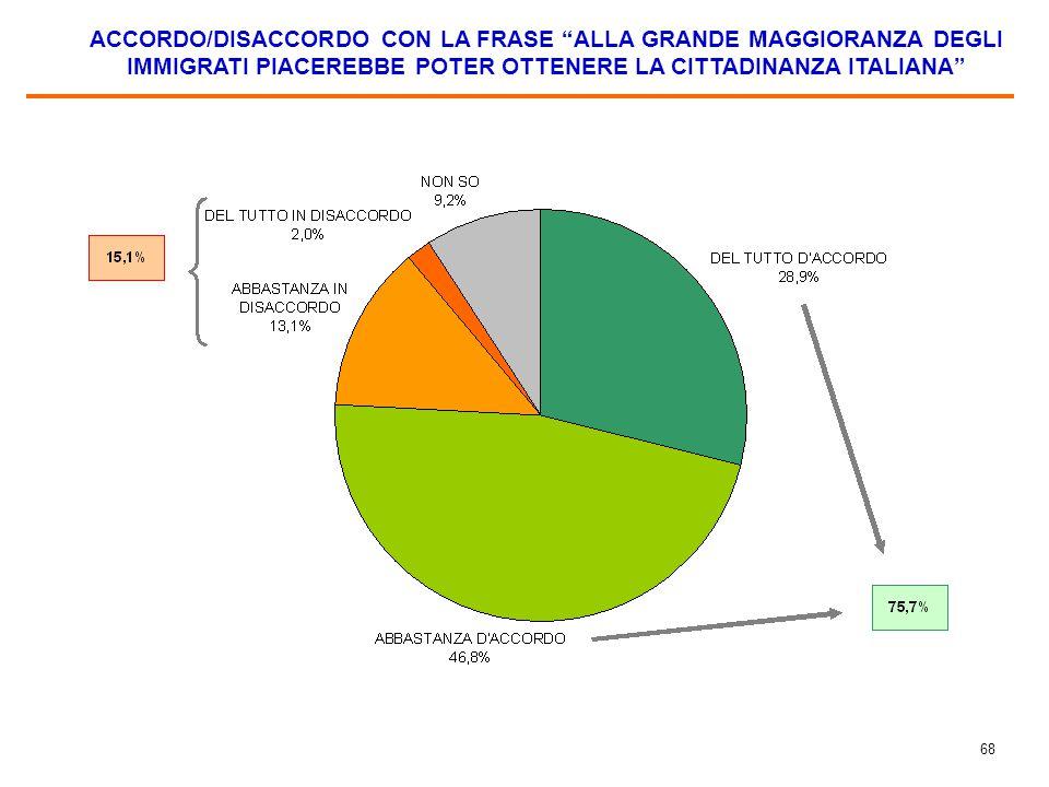 ACCORDO/DISACCORDO CON LA FRASE AI MIEI CONNAZIONALI NON INTERESSA POTER OTTENERE LA CITTADINANZA ITALIANA