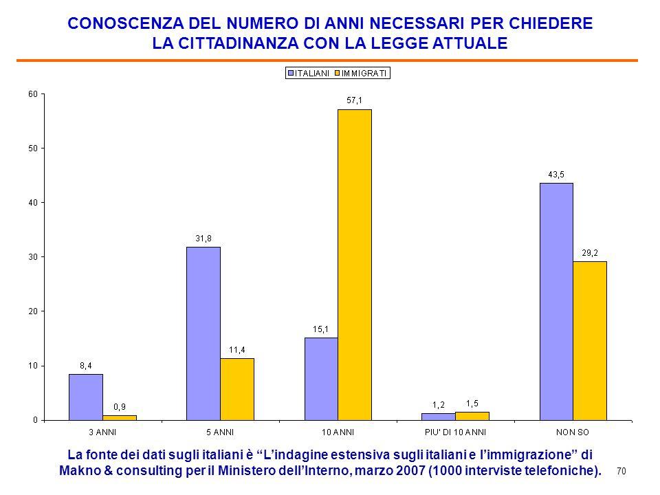 INTERESSE POTENZIALE A CHIEDERE LA CITTADINANZA ITALIANA DOPO 10 ANNI DI REGOLARE RESIDENZA
