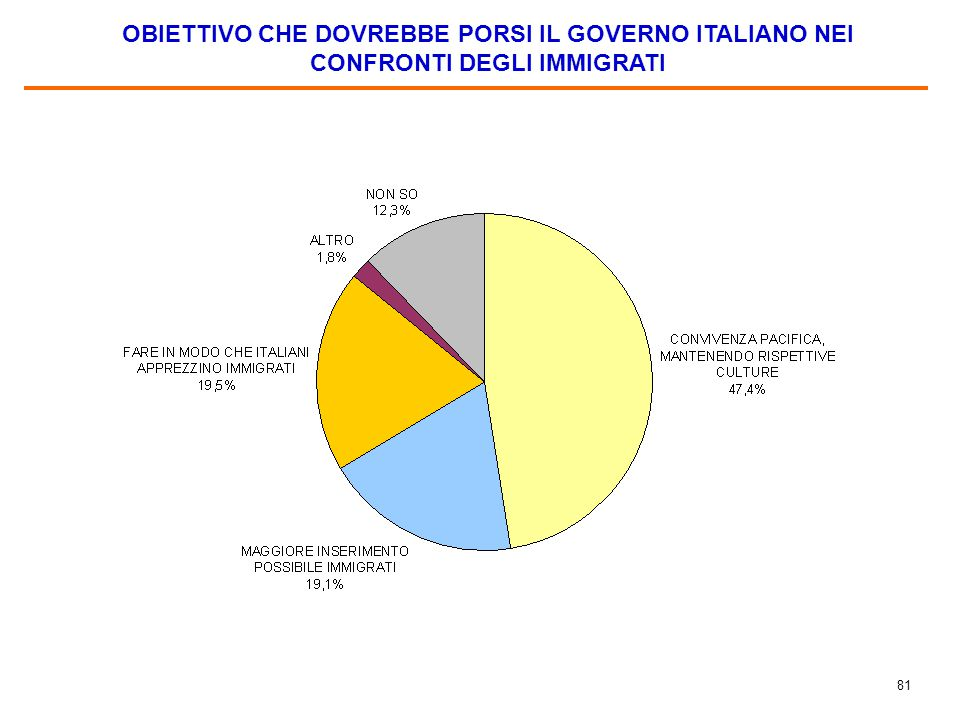 OBIETTIVO CHE DOVREBBE PORSI IL GOVERNO ITALIANO NEI CONFRONTI DEGLI IMMIGRATI, PER CONTINENTI