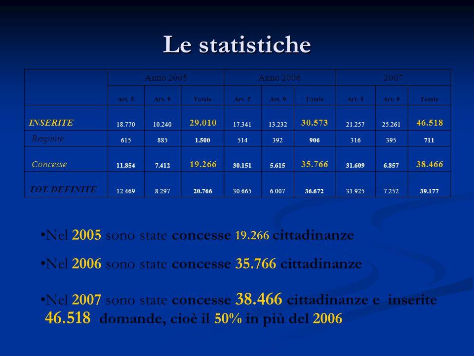 Le statistiche Nel 2005 sono state concesse 19.266 cittadinanze
