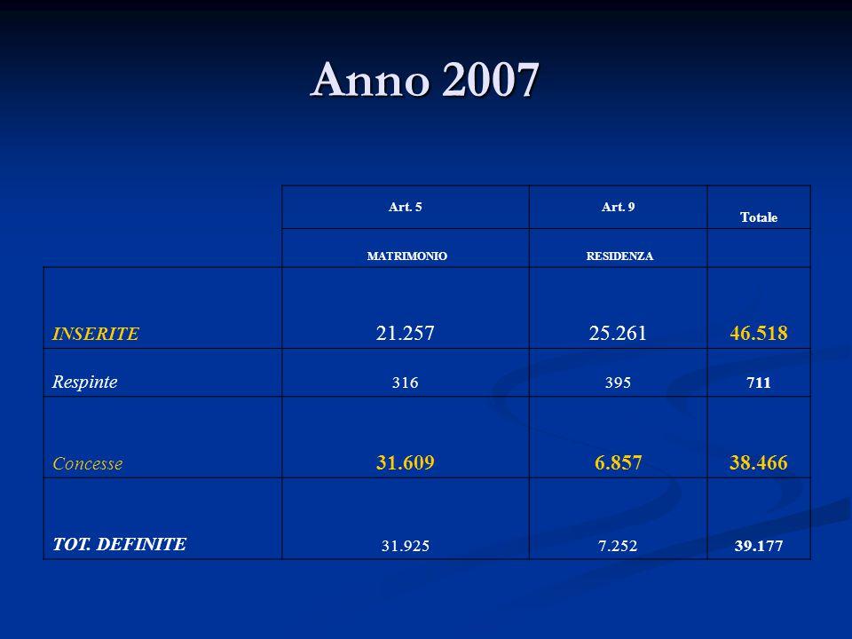 Anno 2007 21.257 25.261 46.518 31.609 6.857 38.466 INSERITE Respinte