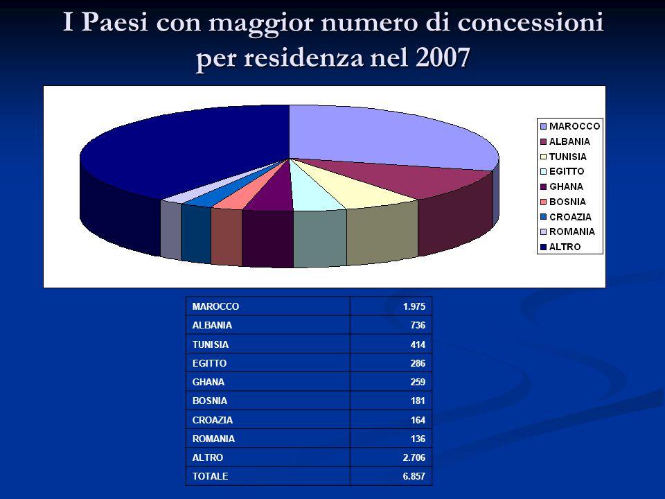 I Paesi con maggior numero di concessioni per residenza nel 2007