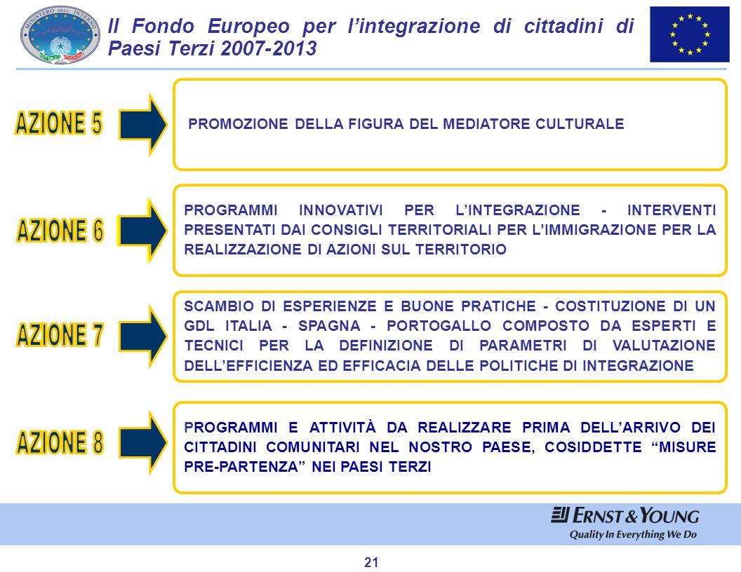 Obiettivo : Miglioramento nella gestione dei flussi migratori
