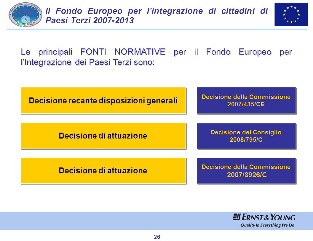 LA GESTIONE DEL FONDO EUROPEO PER L'INTEGRAZIONE DI CITTADINI DI PAESI TERZI