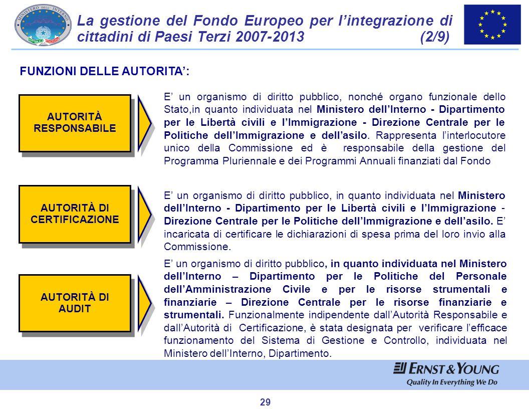 La gestione del Fondo Europeo per l'integrazione di cittadini di Paesi Terzi 2007-2013 (3/9)