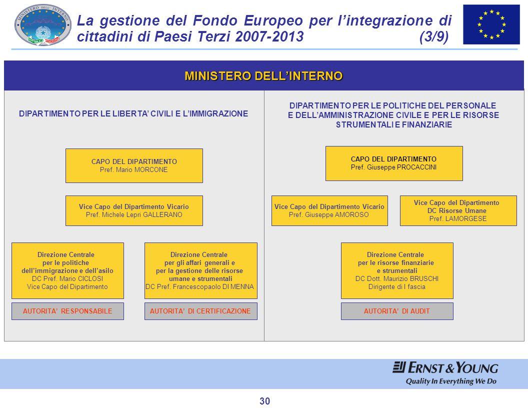 La gestione del Fondo Europeo per l'integrazione di cittadini di Paesi Terzi 2007-2013 (4/9)