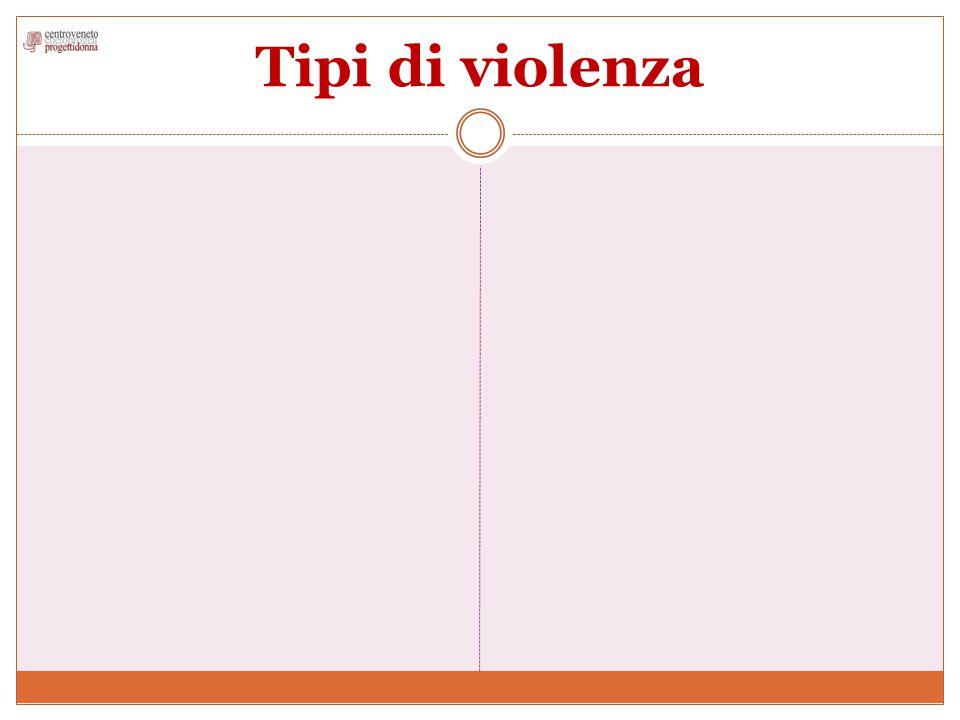 Tipi di violenza