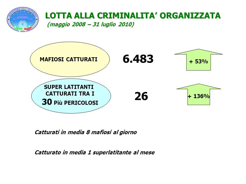 6.483 26 LOTTA ALLA CRIMINALITA' ORGANIZZATA 30 Più PERICOLOSI