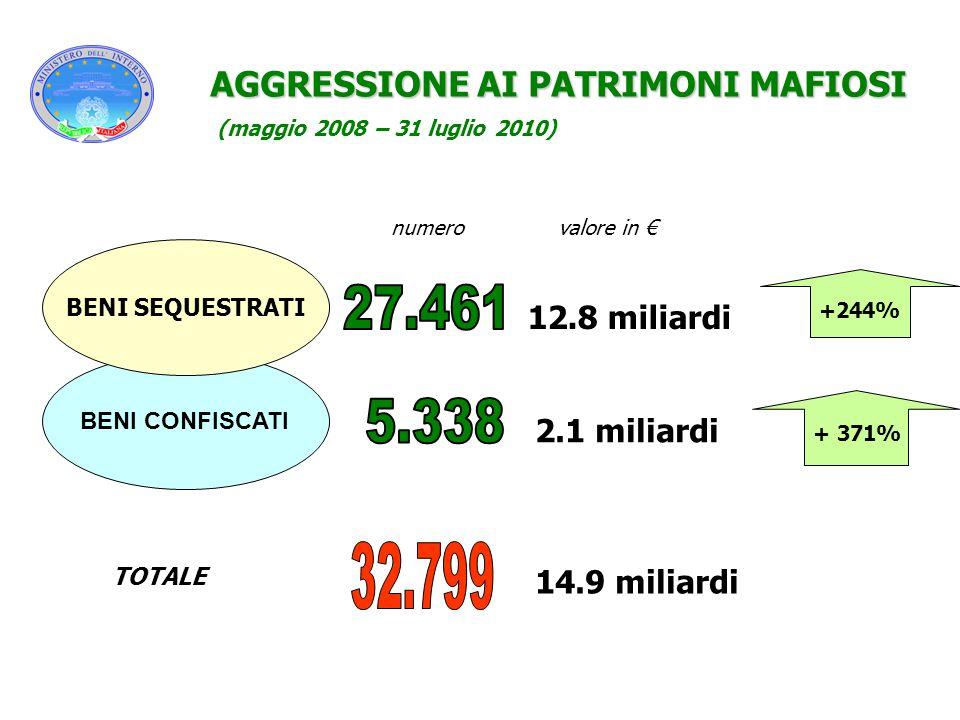 27.461 5.338 32.799 AGGRESSIONE AI PATRIMONI MAFIOSI 12.8 miliardi
