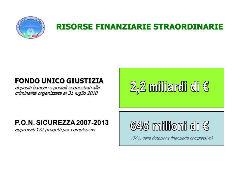 2,2 miliardi di € 645 milioni di € RISORSE FINANZIARIE STRAORDINARIE