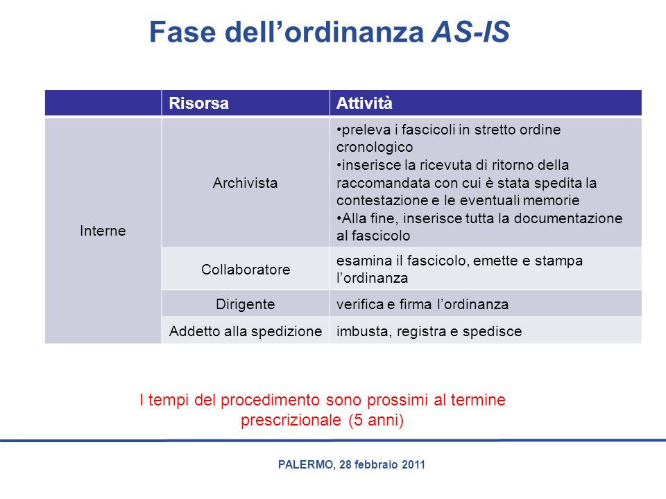 Fase dell'ordinanza AS-IS
