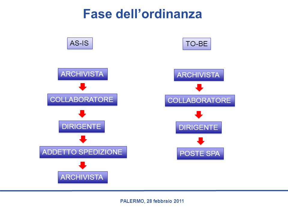 Fase dell'ordinanza AS-IS TO-BE ARCHIVISTA ARCHIVISTA COLLABORATORE