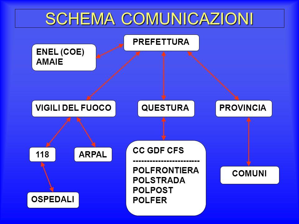 SCHEMA COMUNICAZIONI PREFETTURA ENEL (COE) AMAIE VIGILI DEL FUOCO
