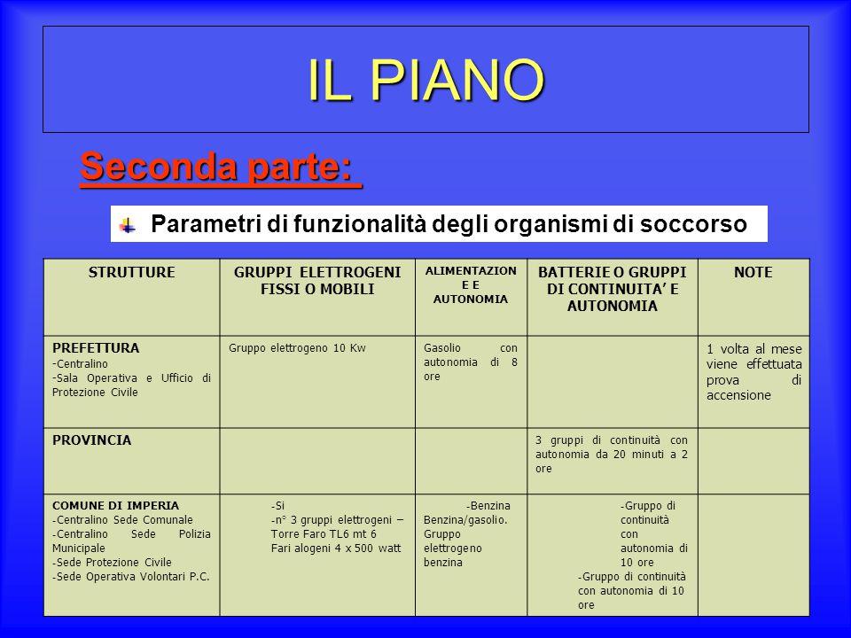 IL PIANO Seconda parte: