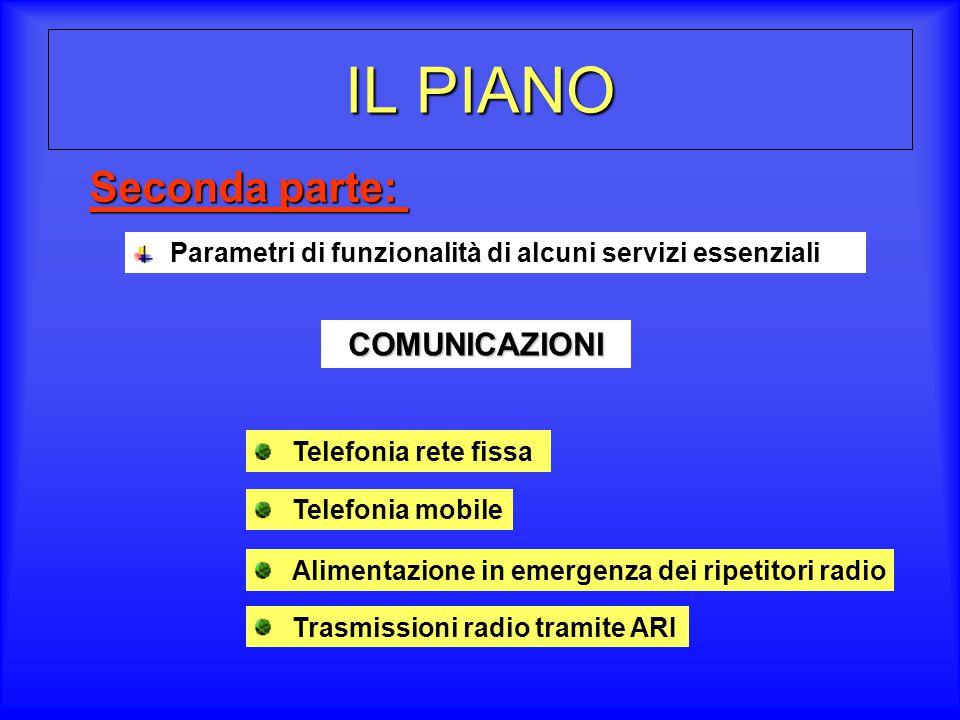 IL PIANO Seconda parte: COMUNICAZIONI
