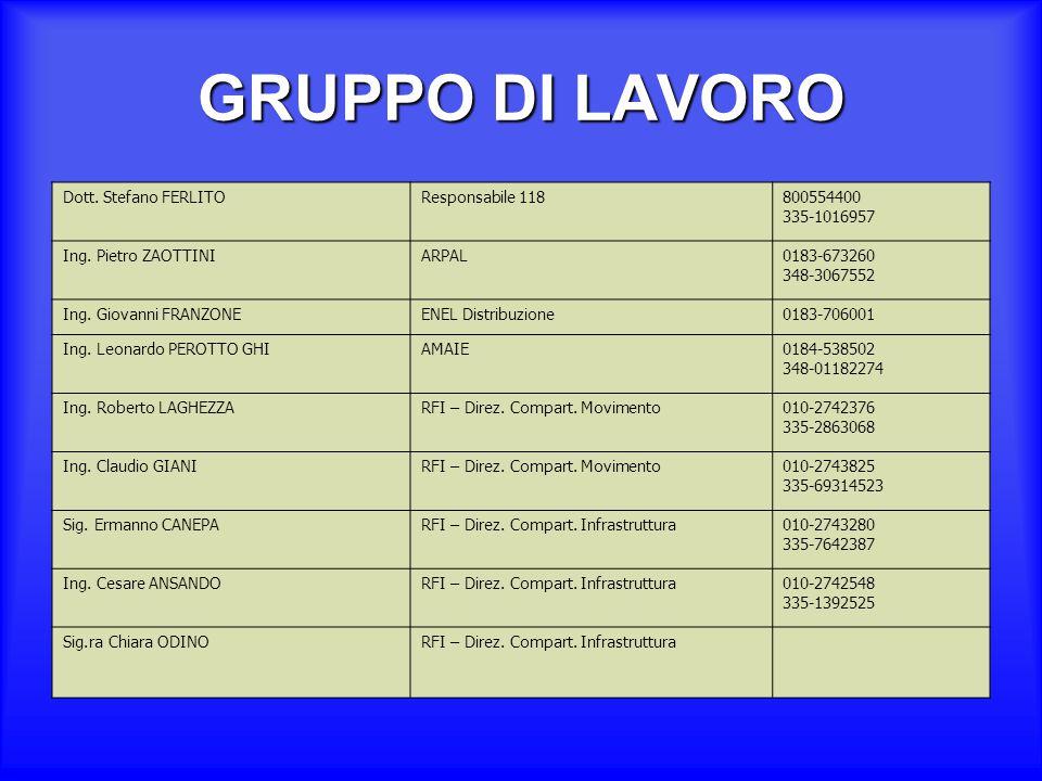 GRUPPO DI LAVORO Dott. Stefano FERLITO Responsabile 118 800554400