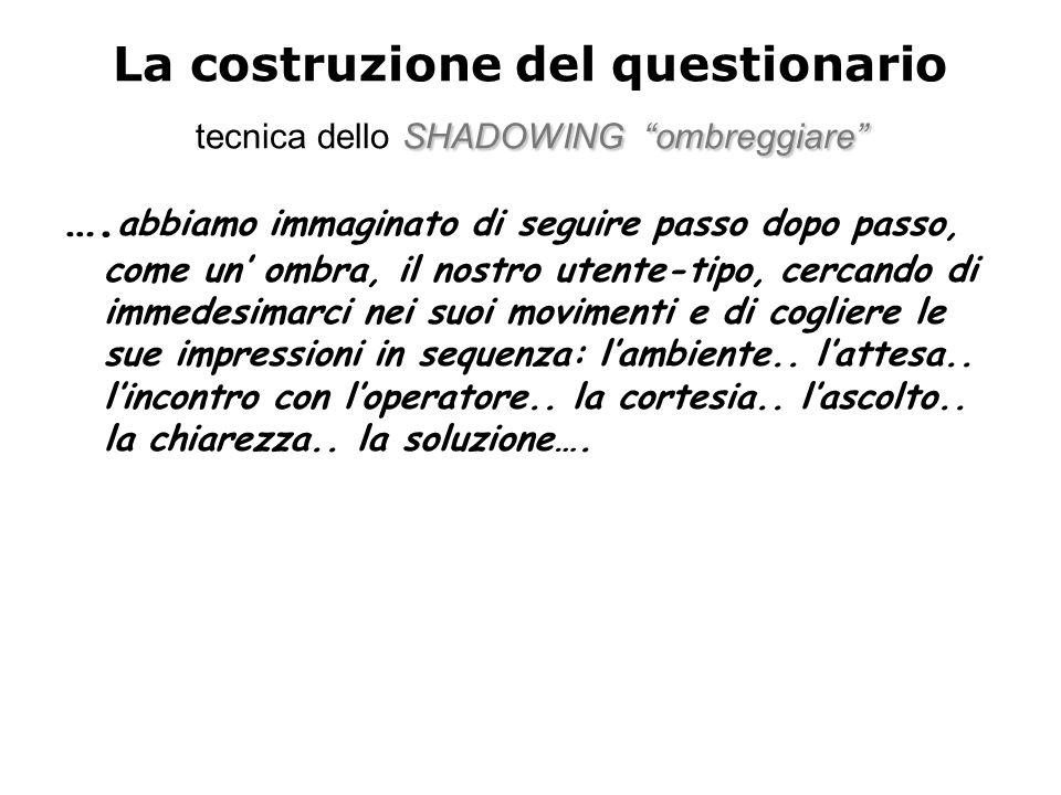 La costruzione del questionario tecnica dello SHADOWING ombreggiare