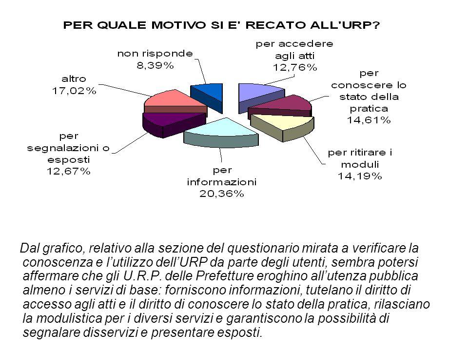 Dal grafico, relativo alla sezione del questionario mirata a verificare la conoscenza e l'utilizzo dell'URP da parte degli utenti, sembra potersi affermare che gli U.R.P.