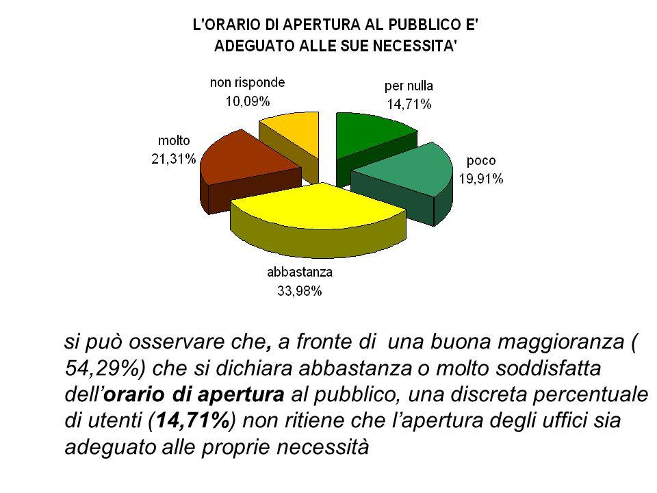 si può osservare che, a fronte di una buona maggioranza ( 54,29%) che si dichiara abbastanza o molto soddisfatta dell'orario di apertura al pubblico, una discreta percentuale di utenti (14,71%) non ritiene che l'apertura degli uffici sia adeguato alle proprie necessità